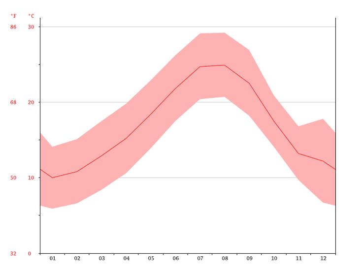 Gráfico de temperatura anual de Alcossebre
